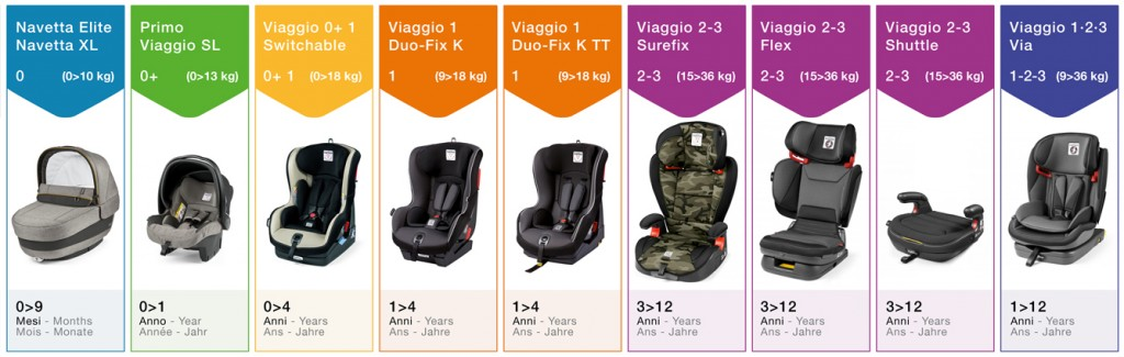 peg perego car seats infographic
